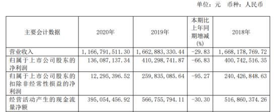 渤海轮渡2020年净利下滑66.83% 总经理于新建薪酬134.09万