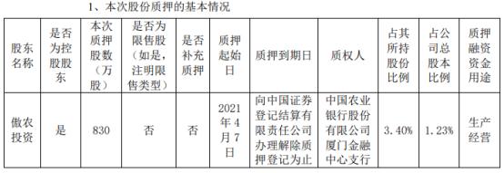 傲农生物控股股东傲农投资质押830万股 用于生产经营