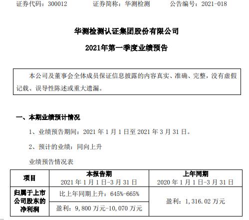 华测检测2021年第一季度预计净利增长645%-665% 各业务板块收入增长