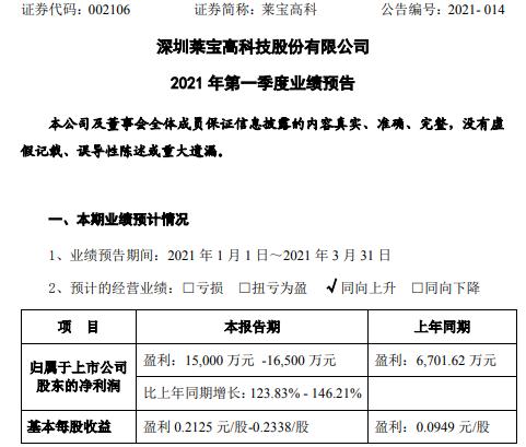 莱宝高科2021年第一季度预计净利增长123.83%-146% 产品销售毛利增长
