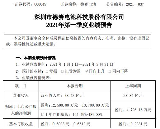 德赛电池2021年一季度净利预计1.25亿-1.37亿增长164%-190%