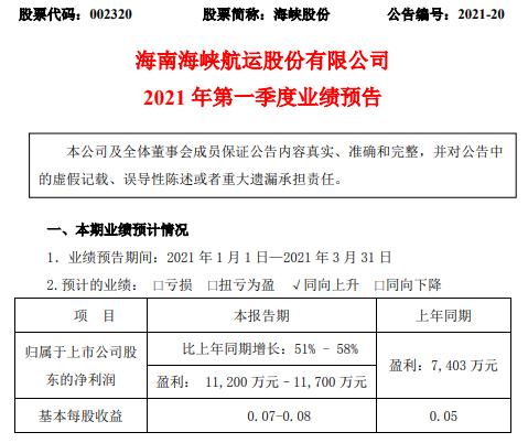 海峡股份2021年第一季度预计净利1.12亿-1.17亿增长51%-58%