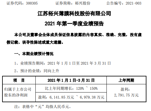 裕兴股份2021年第一季度预计净利6141.85万-6979.38万 新产品产销加大