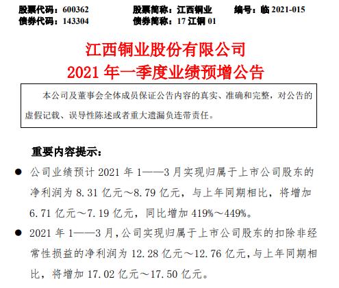 江西铜业2021年第一季度预计净利增加419%-449% 产品产量和价格上升