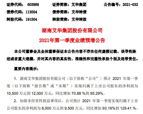 艾华集团2021年第一季度预计净利增加70.88%-95.29% 业务销售增加