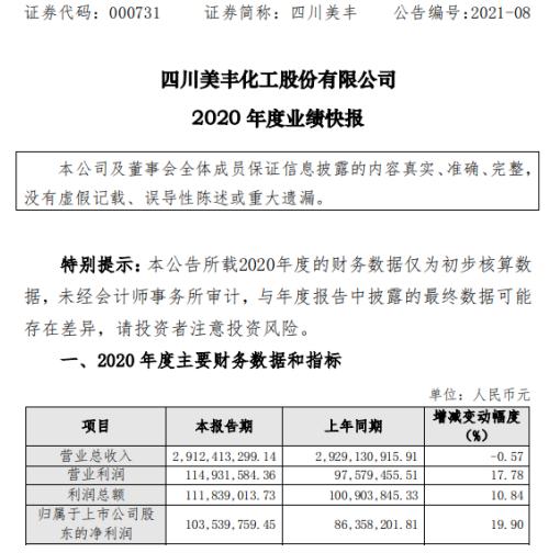 四川美丰2020年度净利增长19.9% 推动增产增销增效