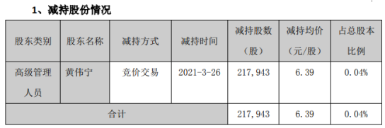 安居宝高级管理人员黄伟宁减持21.79万股 套现139.27万