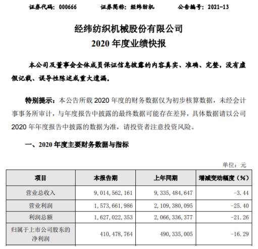 经纬纺机2020年度净利下滑16.29% 市场需求萎缩