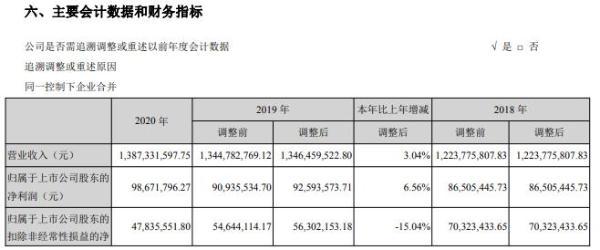 烽火电子2020年净利增长6.56% 董事长宋涛薪酬16.08万
