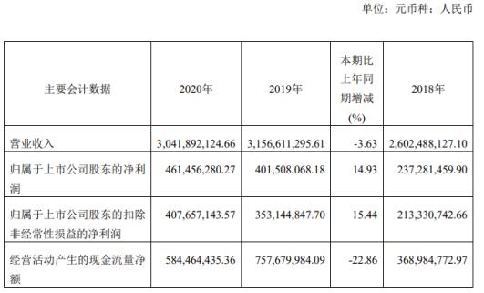 伯特利2020年净利增长14.93% 董事长袁永彬薪酬173.17万