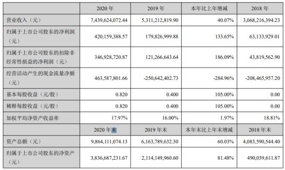 中伟股份2020年净利增长133.65% 董事长邓伟明薪酬147.34万
