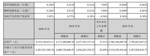 佛山照明2020年净利增长7.04% 董事长吴圣辉薪酬55.32万
