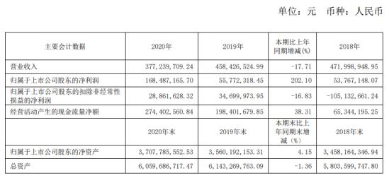 综艺股份2020年净利增长202.1% 董事长昝圣达薪酬70.42万