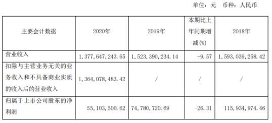 红星发展2020年净利下滑26.31% 总经理梁启波薪酬52.5万