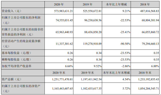四方精创2020年净利下滑22.53% 董事长周志群薪酬56.55万