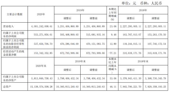 建设机械2020年净利增长9.46% 董事长杨宏军薪酬70.34万