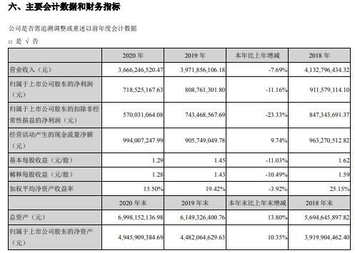 金禾实业2020年净利减少11.16% 董事长杨乐薪酬69.76万