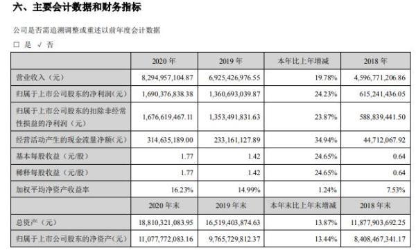 杰瑞股份2020年净利增长24.23% 董事长王坤晓薪酬7.56万
