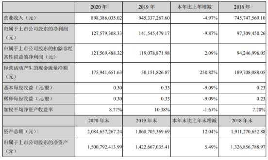 天银机电2020年净利下滑9.87% 总经理赵云文薪酬60万