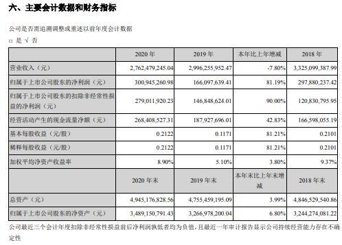 沧州明珠2020年净利增长81.19% 董事长陈宏伟薪酬235.69万