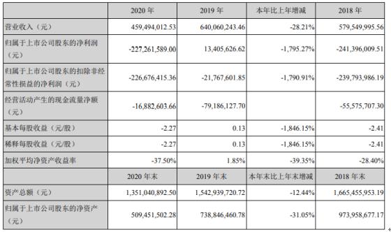 普丽盛2020年亏损2.27亿 董事长姜卫东薪酬12.09万