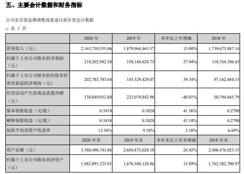 回天新材2020年净利增长37.94% 董事长章锋薪酬47.2万