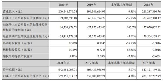 维宏股份2020年净利下滑55.85% 董事长汤同奎薪酬42.36万