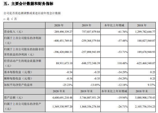 青岛中程2020年亏损4.08亿 副董事长贾玉兰薪酬61.52万