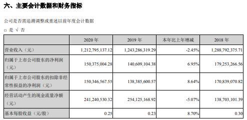 雪迪龙2020年净利增长6.95% 高管敖小强薪酬32.52万