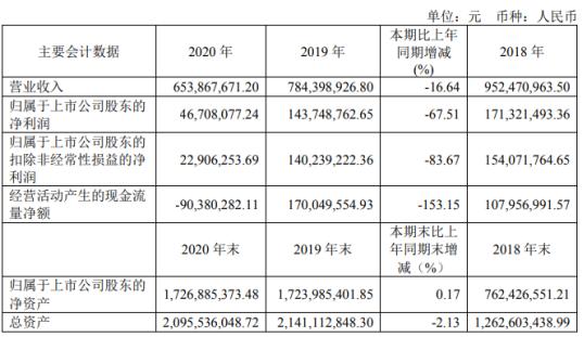 通达电气2020年净利下滑67.51% 董事长陈丽娜薪酬101.57万