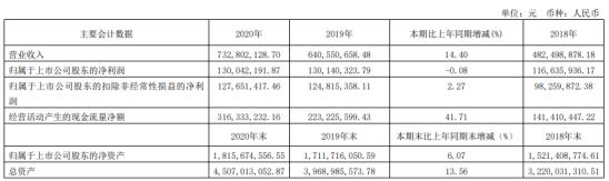 海峡环保2020年净利下滑0.08% 副董事长陈秋平薪酬69.91万