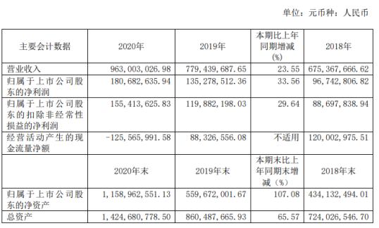斯达半导2020年净利增长33.56% 董事长沈华薪酬102.36万