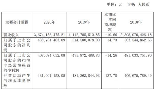 辰欣药业2020年净利下滑14.73% 董事长杜振新薪酬110.68万