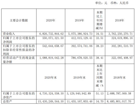 高能环境2020年净利增长33.51% 董事长李卫国薪酬72万