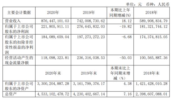 三达膜2020年净利下滑19.82% 董事长LAN WEIGUANG薪酬143.81万
