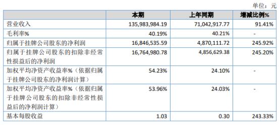 安锐信息2020年净利增长245.92% 业务量增加