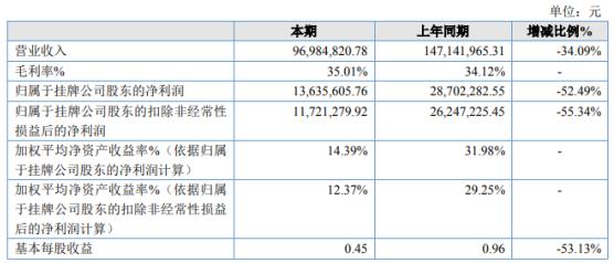 建华中兴2020年净利下滑52.49% 销售订单减少