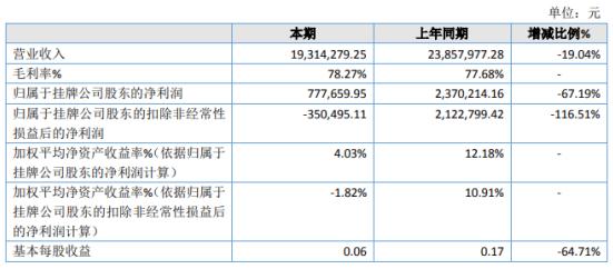 宙斯物联2020年净利下滑67.19% 上半年业务量减少