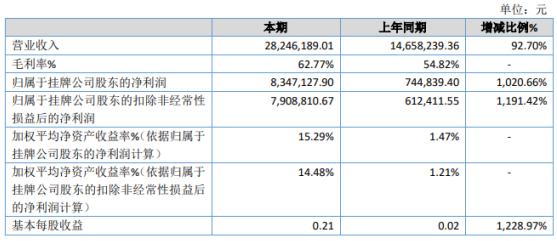 中立格林2020年净利增长1020.66% 出口销量大幅增加