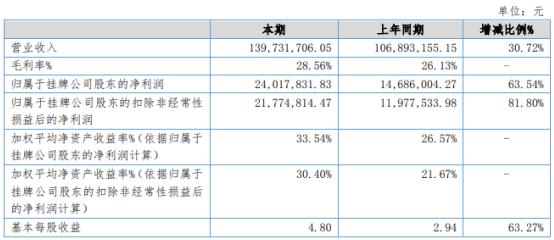 飞安瑞2020年净利增长63.54% 理财收益增加