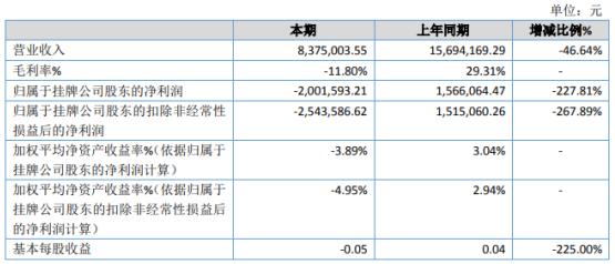 黑山谷2020年亏损200.16万 毛利率下降