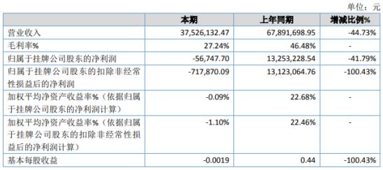 广州金航2020年亏损5.67万 业务量受疫情影响减少