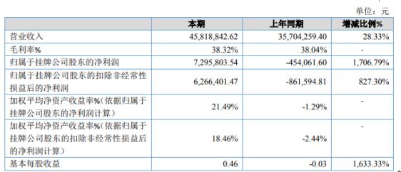 维泽净化2020年净利729.58万 新签订单增加较多