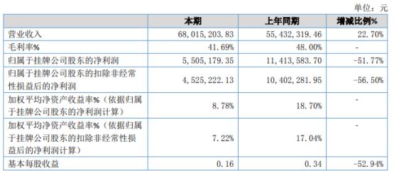 创易技研2020年净利下滑51.77% 部分产品公司策略性降价