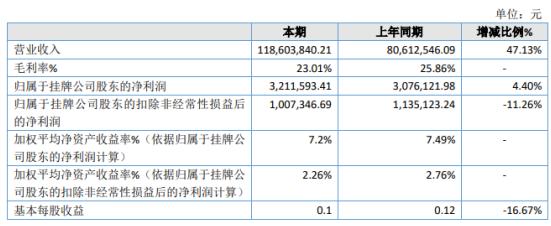 硕而博2020年净利增长4.4% 多渠道市场开拓力度加强