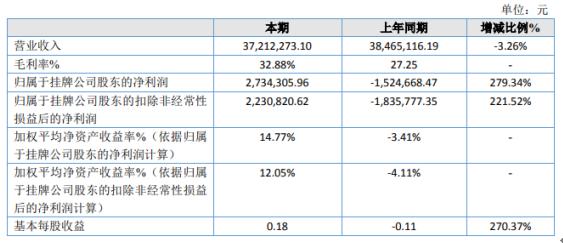 翔云智能2020年净利273.43万 销售费用减少