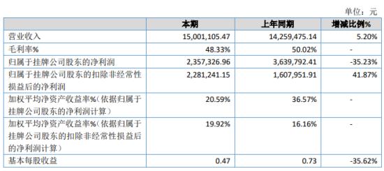 睿观博2020年净利下滑35.23% 原材料成本提升