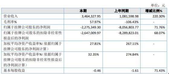 ST博恩2020年亏损227.53万同比亏损减少 管理费用大幅减少