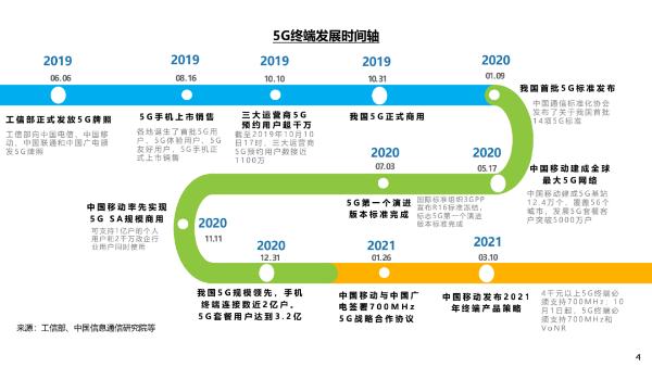 5G终端消费趋势报告:2021年5G手机进一步普及,占比将达80%