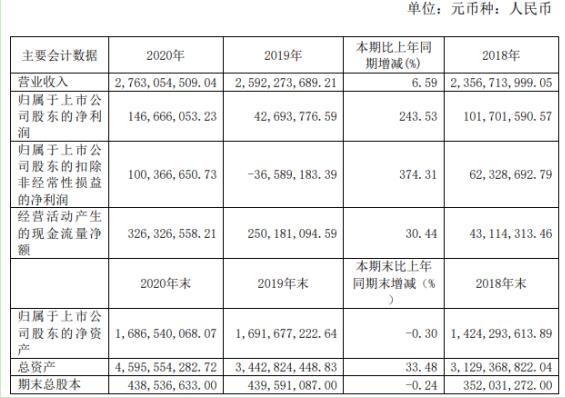 航天长峰2020年净利1.47亿同比增长243.53% 董事长金苍松薪酬40.36万